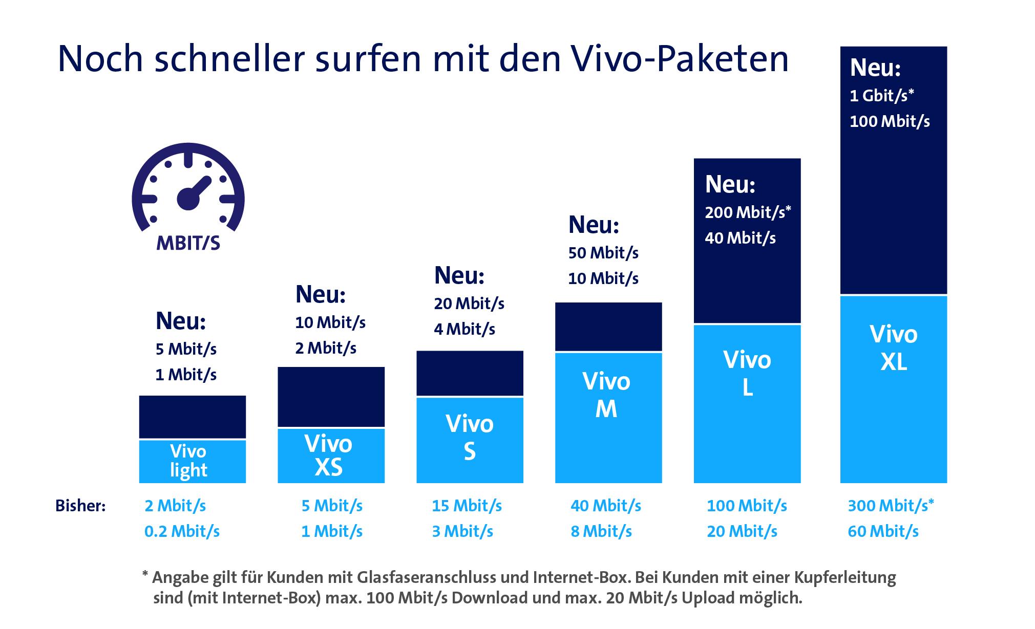 Grafik der Swisscom