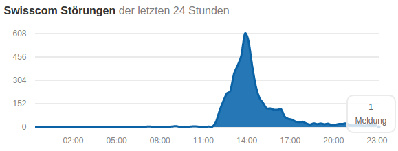 Screenshot: allestörungen.ch